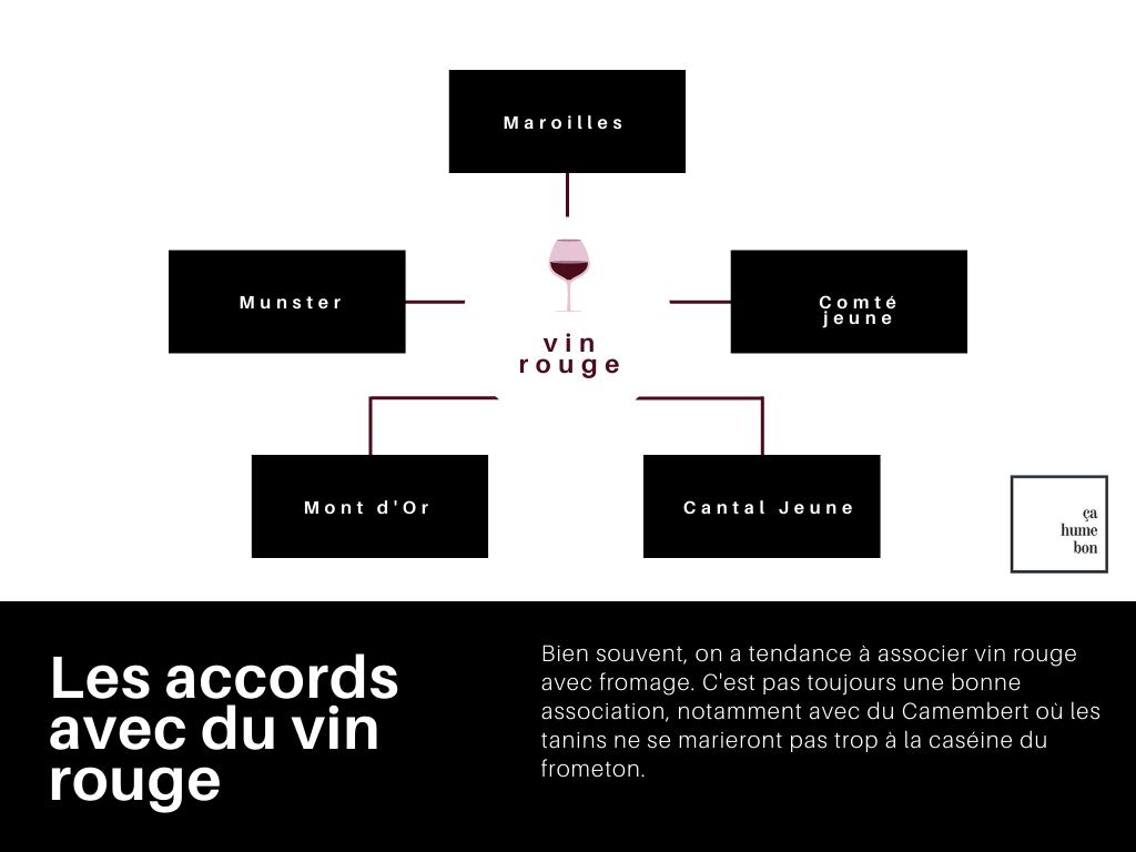Infographie : 5 fromages qui s'accordent avec du vin rouge